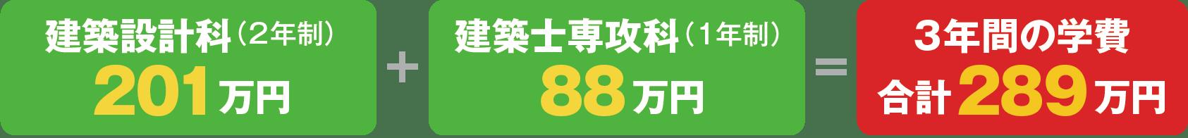千葉県内の情報系大学4年間の学費485万円 本校ITスペシャリスト科4年間の学費419万円 本校と大学の学費の差は、約66万円!