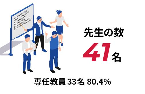 先生の数 41名 専任教員33名 80.4%