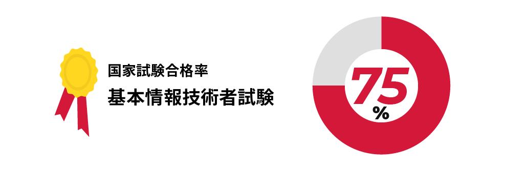 国家試験合格率 基本情報技術者試験75%