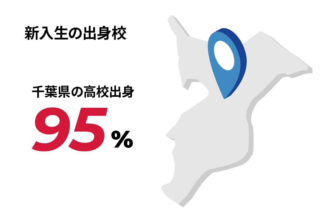新入生の出身校 千葉県の高校出身95%