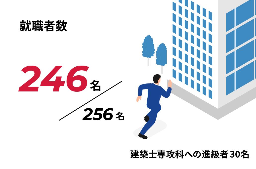 就職者数 246名/256名 建築士専攻科への進級者30名